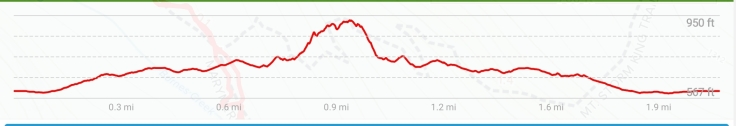 A graph showing the elevation change of the trail.